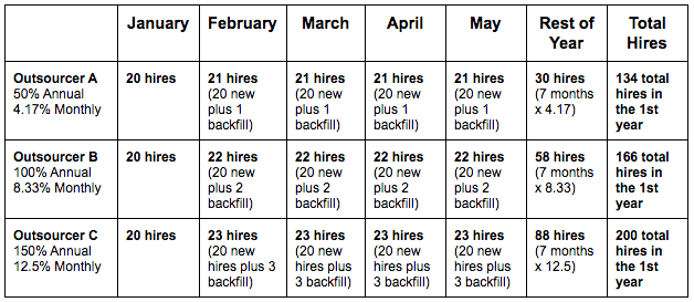 monthly-hires